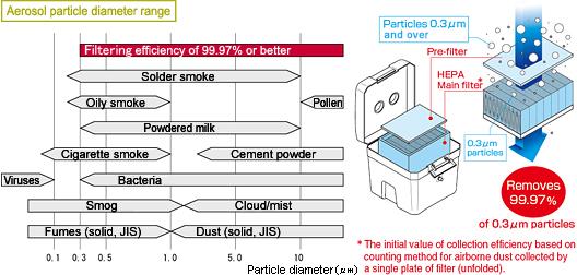 Aerosol particle diameter range