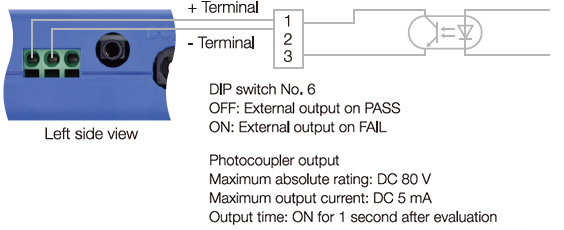 Evaluation external output
