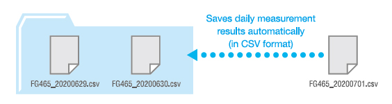 Saves measurement data automatically
