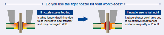 Selecting the right nozzle for your workpiece is very important for quality of desoldering !