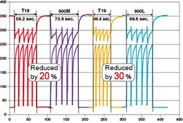 Soldering iron HAKKO FX-8801/FX-8805