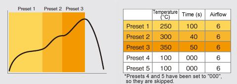 Chain presets function