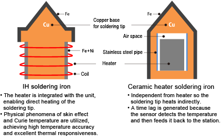 Hakko Soldering Iron Fx100. Wiring. Soldering Pencil Wiring Diagram At Scoala.co
