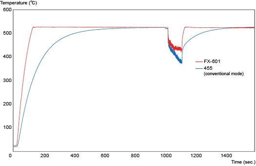 Heat recovery graph / FX-601 vs 455
