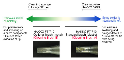 Comparison of how much solder is removed by the different cleaning methods