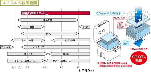 氣溶膠的粒度範圍