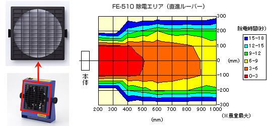 HAKKO FE-510百叶窗