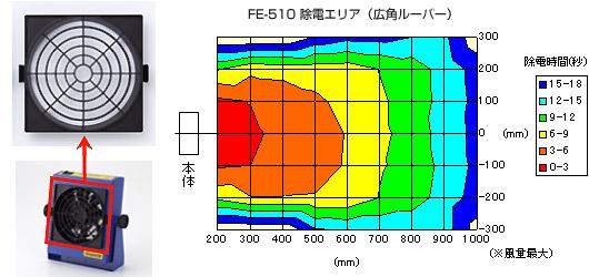 HAKKO FE-510广角百叶窗