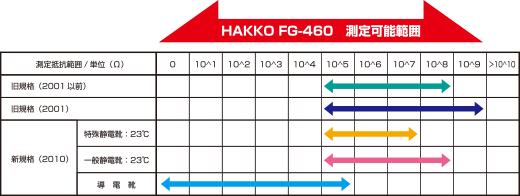 HAKKO FG-460 測定可能範囲